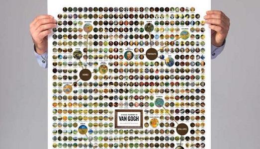 Tutto Van Gogh, in un unico poster