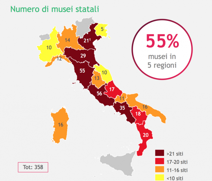 musei italia report