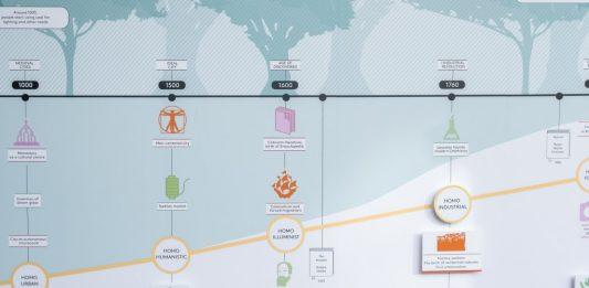Sustainable Thinking Evolution 3